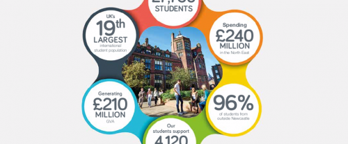 Economic Impact of Newcastle University
