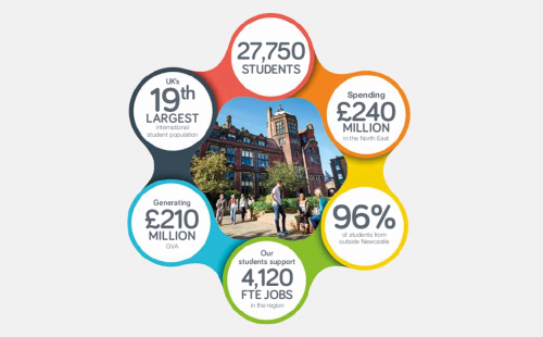 Economic Impact of Newcastle University